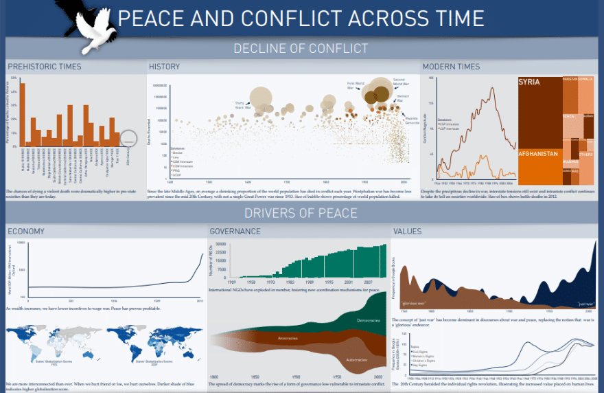 Peace and Conflict Poster