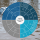 Climate Security Risk Matrix HCSS